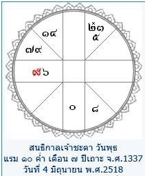 thai astrology chart